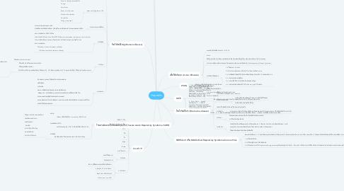 Mind Map: Hepatitis