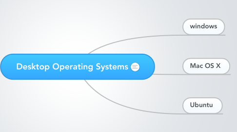 Mind Map: Desktop Operating Systems