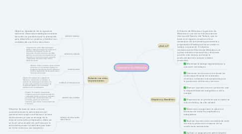 Mind Map: Ingeniería de Metodos