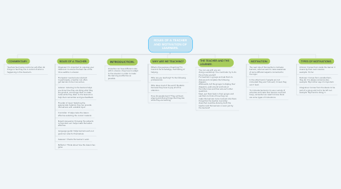 Mind Map: ROLES OF A TEACHER AND MOTIVATION OF LEARNERS.