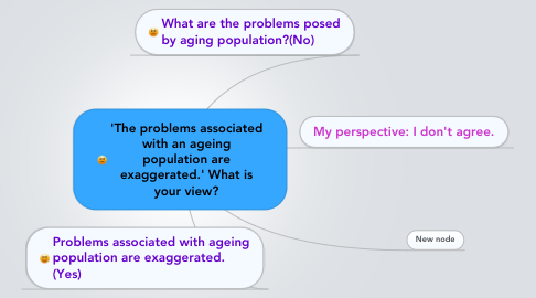 Mind Map: 'The problems associated with an ageing population are exaggerated.' What is your view?