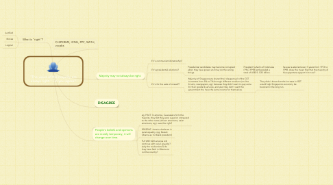 "Mind Map: ""The views of the majority are always right."" Do you agree?"