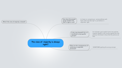 Mind Map: The view of  majority is always right?