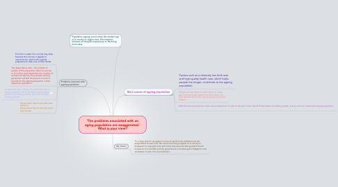 Mind Map: 'The problems associated with an aging population are exaggerated.' What is your view?