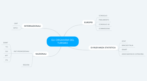 Mind Map: GLI ORGANISMI DEL TURISMO