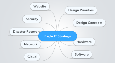 Mind Map: Eagle IT Strategy