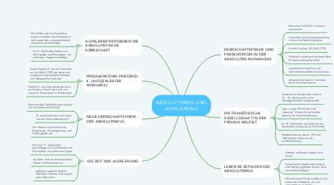 Mind Map: ABSOLUTISMUS UND AUFKLÄRUNG