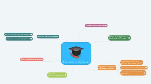 Mind Map: Дистанционное образование