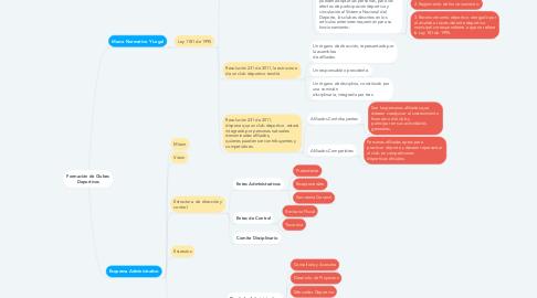 Mind Map: Formación de Clubes Deportivos