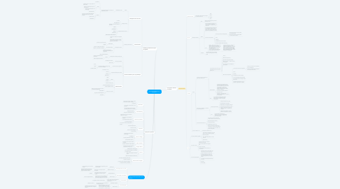 Mind Map: Estratégia de Marketing Boladona