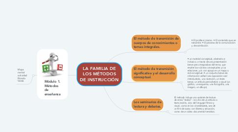 Mind Map: LA FAMILIA DE LOS MÉTODOS DE INSTRUCCIÓN