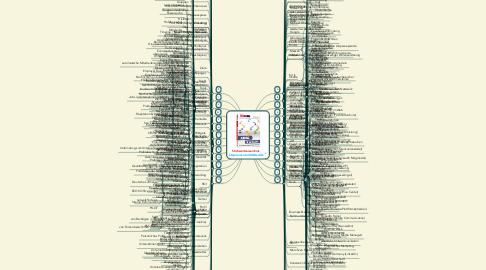 Mind Map: Stichwortverzeichnis http://amzn.to/XINGedIN
