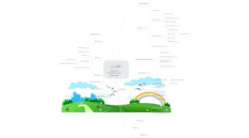 Mind Map: 100-vis af aktiviteter med Skoletube