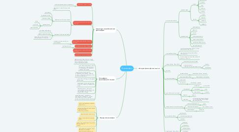 Mind Map: Философия