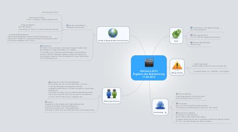 Mind Map: Welcome 2012 Ergebnis des Brainstorming 11.04.2012
