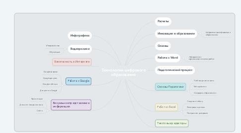 Mind Map: Технологии цифрового образования