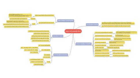 Mind Map: กฎหมายคุ้มครองผู้บริโภค