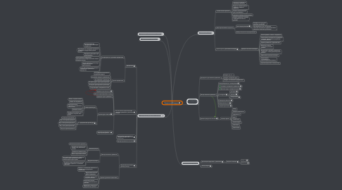 Mind Map: Requirement Analysis