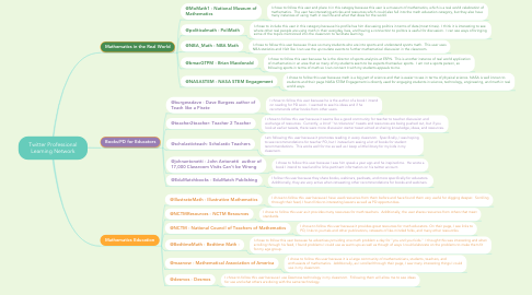 Mind Map: Twitter Professional Learning Network