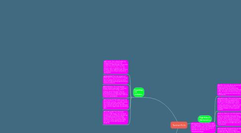 Mind Map: Twitter PLN