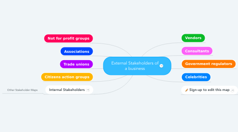 Mind Map: External Stakeholders of a business