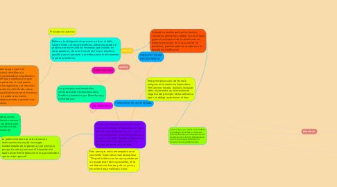 Mind Map: BIOÉTICA