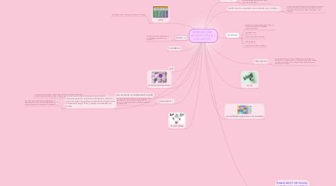 Mind Map: HERRAMIENTAS DE APOYO EN LA EDUCACION