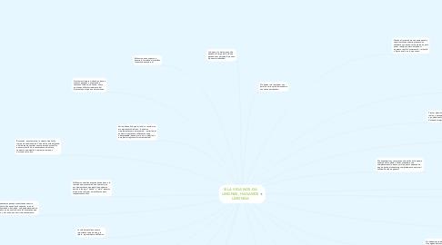 Mind Map: SI LA VIDA NOS DA LIMONES, HAGAMOS LIMONDA