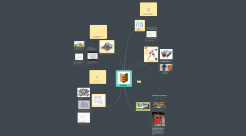 Mind Map: ENSAMBLAJES