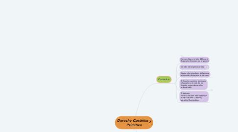 Mind Map: Derecho Canónico y Primitivo