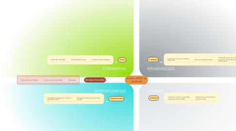 Mind Map: Análise SWOT do NUBANK