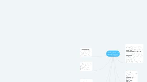 Mind Map: Kreditpolitik und Kreditvergabe