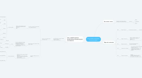 Mind Map: Herramientas ofimáticas   Para e-comerce