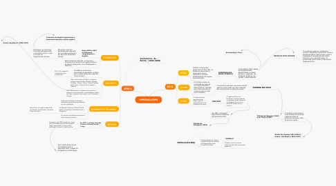 Mind Map: IMPERIALISMO