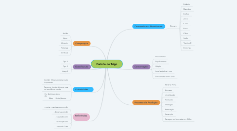 Mind Map: Farinha de Trigo