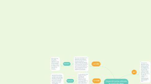Mind Map: Origen de fuentes utilizadas en ciencia de datos