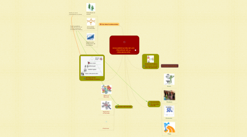 Mind Map: DOCUMENTACIÓN DE LOS PROCESOS DE LA ORGANIZACIÓN