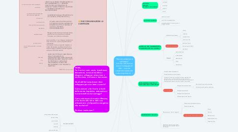 """Mind Map: """"Raccomandazioni ai compagni"""" (ciò che non ho mai avuto il coraggio di dire… ora con assertività sento che posso esprimermi…)"""