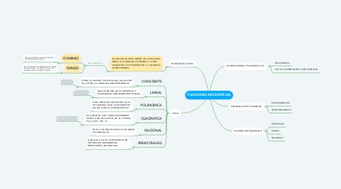 Mind Map: FUNCIONES MATEMATICAS
