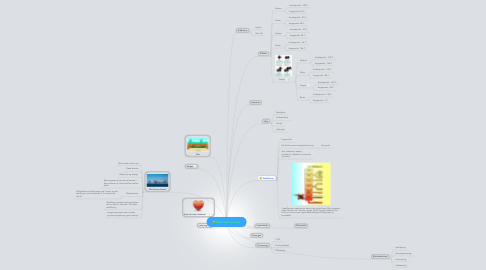 Mind Map: Fyld med energi