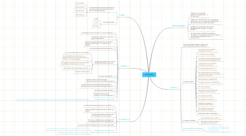 Mind Map: [id durable]