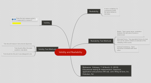 Mind Map: Validity and Realiability