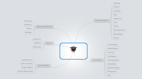 Mind Map: E Curriculum Management