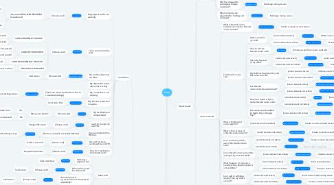 Mind Map: Help