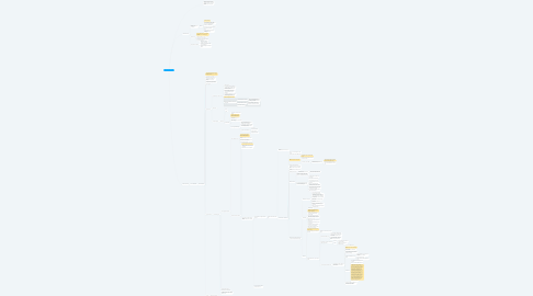 Mind Map: História do Cristianismo