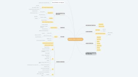 Mind Map: IMUNOLOGIA ADQUIRIDA