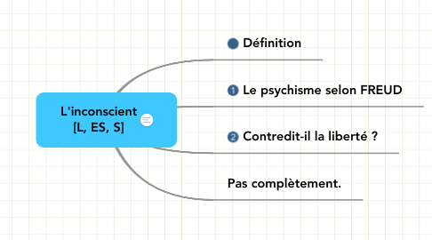 Mind Map: L'inconscient [L, ES, S]