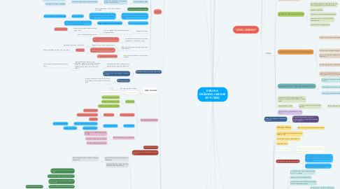 Mind Map: ESEJ NA  DRŽAVNOJ MATURI 2019./2020.