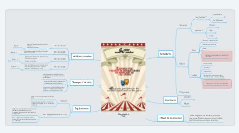 Mind Map: Organisation VVV