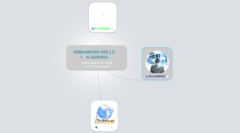 Mind Map: HERRAMIENTAS WEB 2.0 Y M-LEARNING